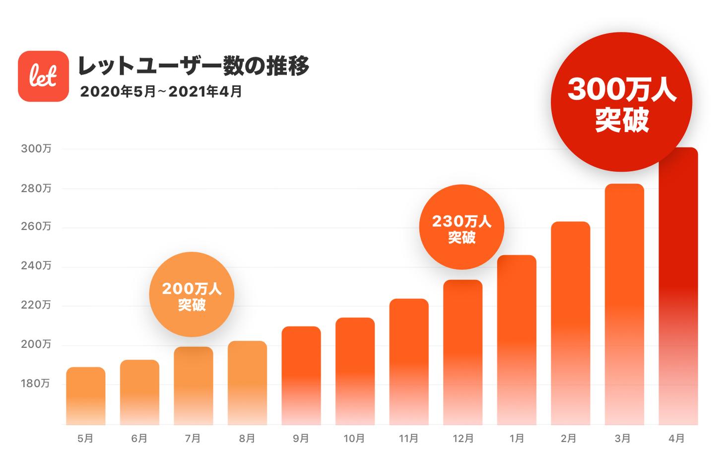 訳あり品/食品ロス削減のマーケット「Let(レット)」、ユーザー数が300万人を突破!緊急事態宣言下でのフードロス増加により急成長、記念SALEも開催。