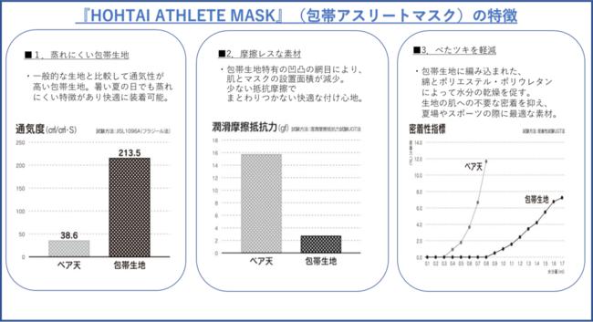 HOHTAI ATHLETE MASK(包帯アスリートマスク)特徴