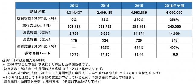 百度(バイドゥ)、Yahoo! JAPANとの中国向けマーケティング支援における業務提携について:時事ドットコムより引用