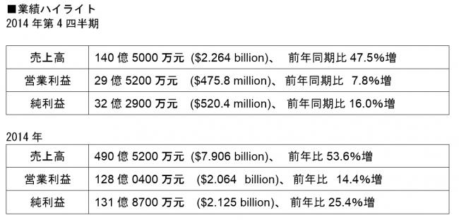 Baidu, Inc. 2014年第4四半期の業績を発表|バイドゥ株式会社のプレスリリース