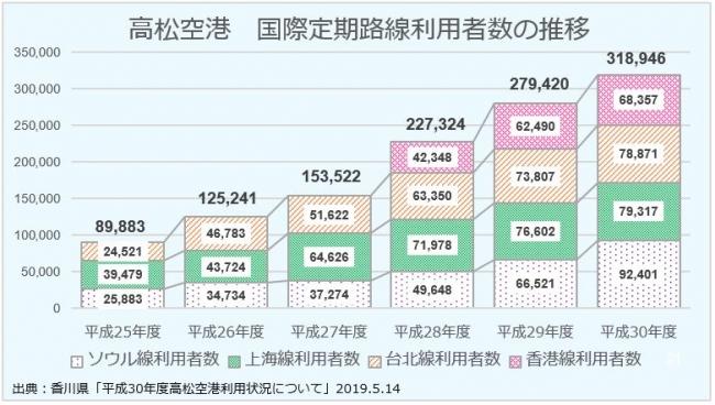 高松空港 国際定期路線利用者数の推移
