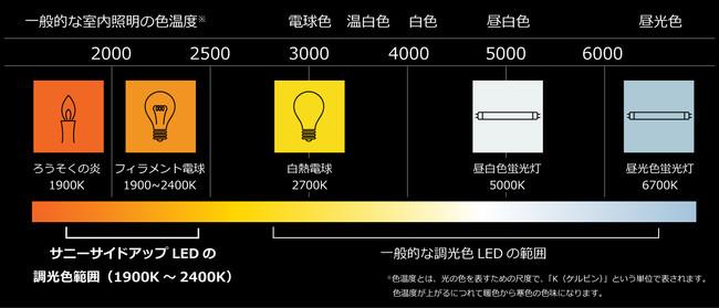 一般室内照明と色温度