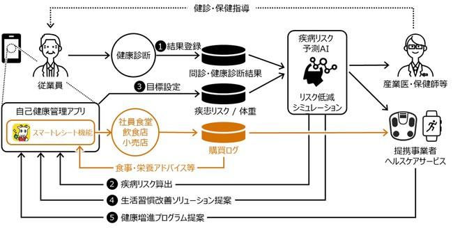 実証計画におけるサービスイメージ