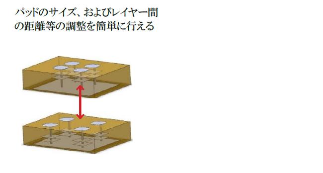 アンテナの設計製造のメリット