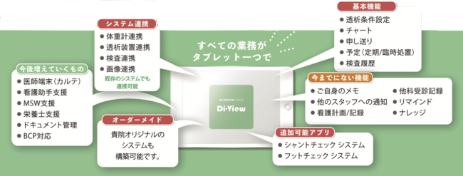 Di-Viewではデータを一元管理し、蓄積されたデータをもとに新たな業務アプリケーションの構築も可能です!