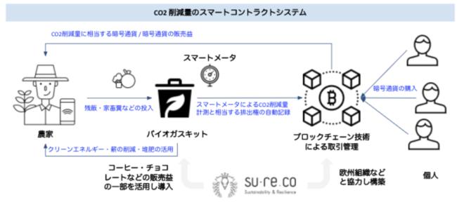 上図:スマートコントラクトシステムの図式化 提供:Living in Peace