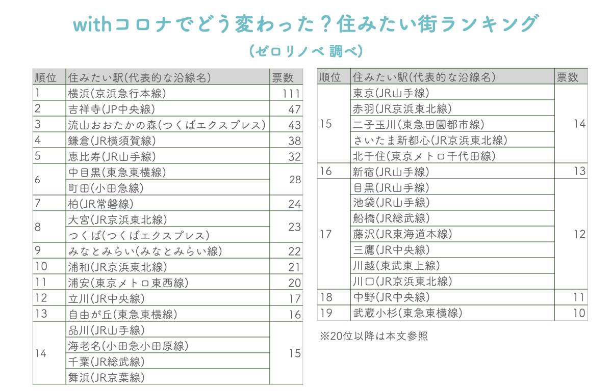 総武 線 コロナ GW平日、朝夕減便 JR東、総武線21本、京葉線10本
