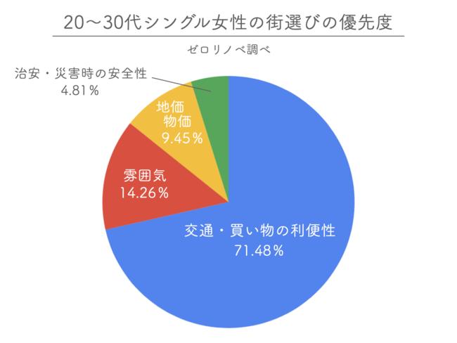 東京で働く女性2000人に聞いた!「リアルに住みたい街の駅」ランキング!!