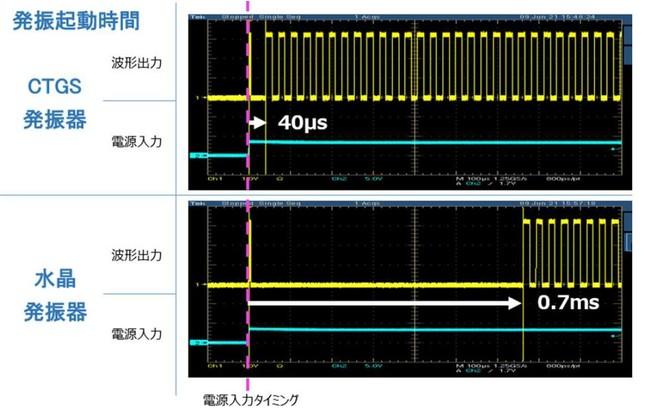 図2. 32kHz 発振起動特性(上:本CTGS発振器, 下:従来の水晶発振器)