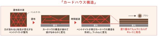 図2 カードハウス構造