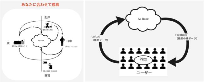 Ax Base 成長する枕を実現する IoTクラウドプラットフォーム
