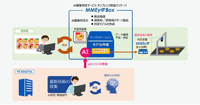 MMEye Box サービスイメージ