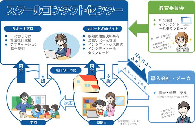 スクールコンタクトセンター サービスイメージ図