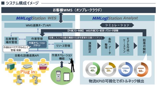 MMLogiStation システム構成イメージ