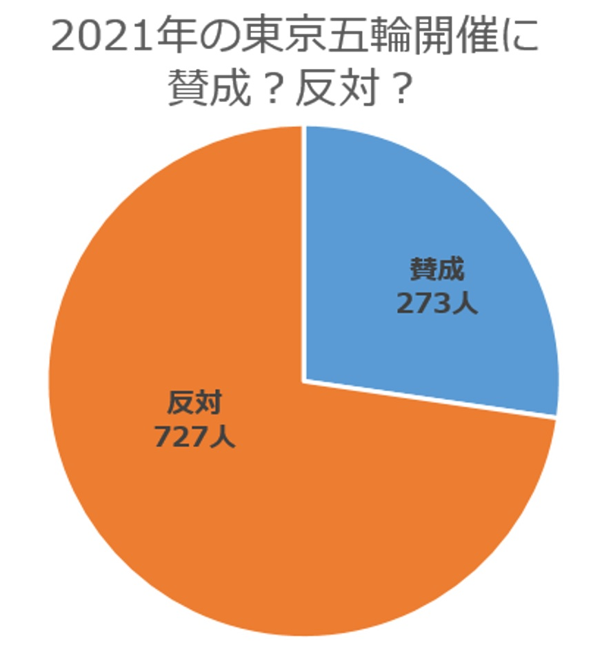 7割以上が反対と回答! 2021年の東京オリンピック・パラリンピック開催 ...