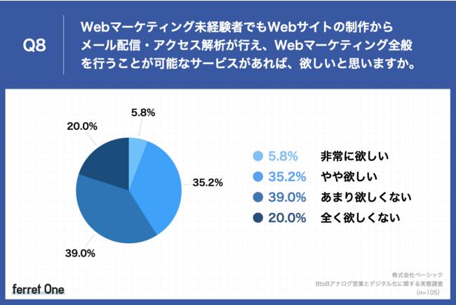 Q8.Webマーケティング未経験者でもWebサイトの制作からメール配信・アクセス解析が行え、Webマーケティング全般を行うことが可能なサービスがあれば、欲しいと思いますか。