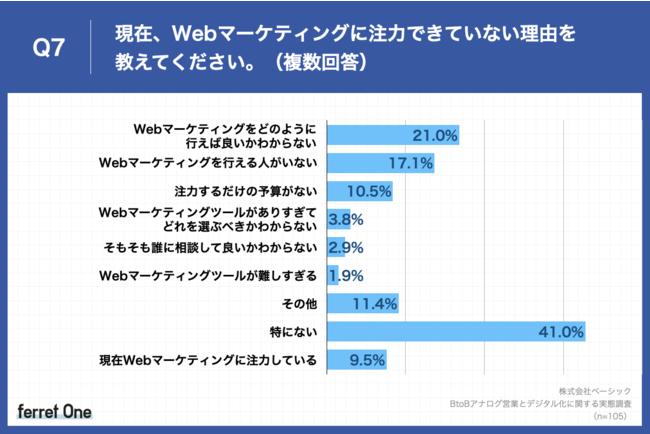 Q7.現在、Webマーケティングに注力できていない理由を教えてください。(複数回答)