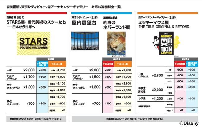 森美術館、東京シティビュー、森アーツセンターギャラリー  お得な追加料金一覧