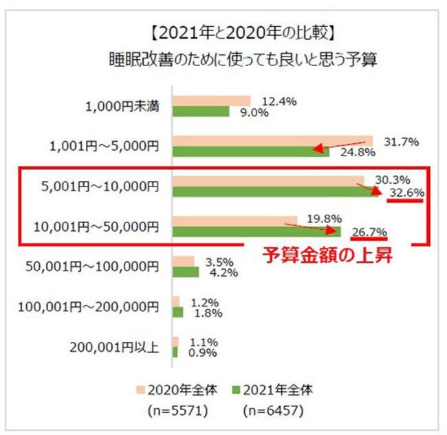 【2021年と2020年の比較】睡眠改善のために使っても良いと思う予算