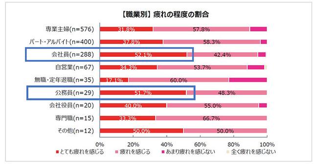 【職業別】 疲れの程度の割合