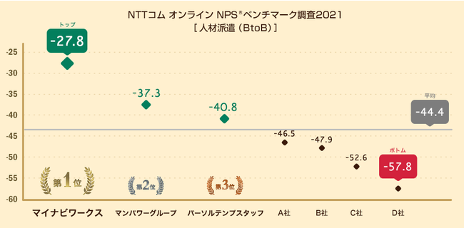 図:人材派遣(BtoB)におけるNPS(R)の分布