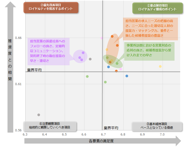 図:業界全体のロイヤルティ要因分析(ドライバーチャート)