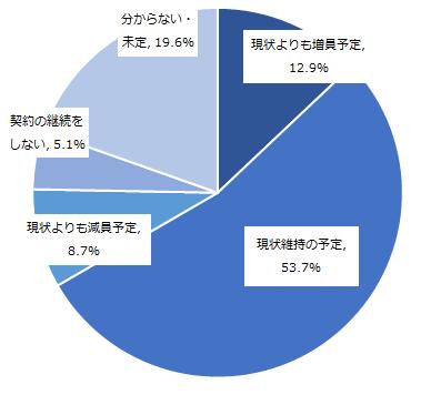図:該当の人材派遣会社を利用する決め手となった情報源