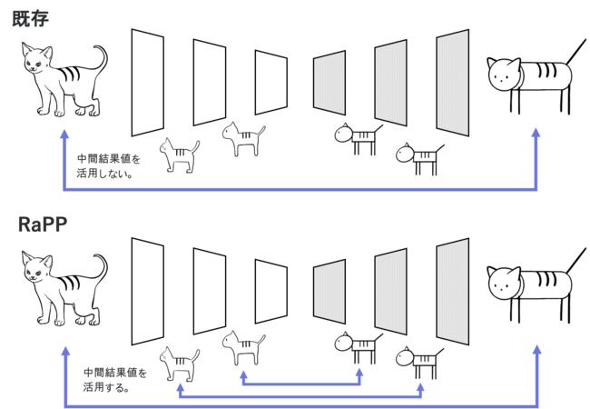 図1.来の異常検知方式とRaPP方式の違い