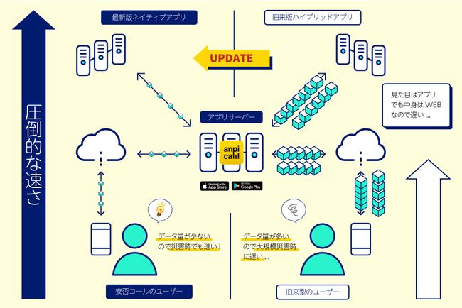 安否確認システムにおけるネイティブアプリと従来のアプリとの比較図