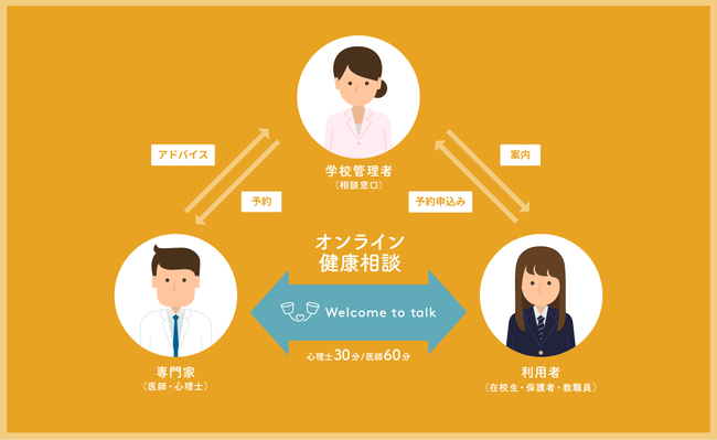 Welcome to talkオンライン健康相談