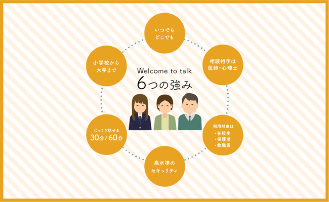 Welcome to talk 6つの強み