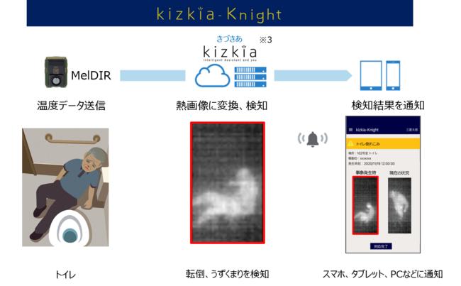 「kizkia-Knight」の概要(イメージ)