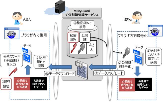 【図2】MistyGuard<分割鍵管理サービス>を使用した暗号化データ共有イメージ
