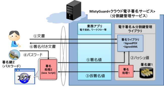 【図1】MistyGuard<分割鍵管理サービス>を使用した電子署名利用イメージ