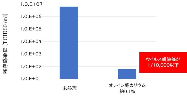 【グラフ】新型コロナウイルスを不活化