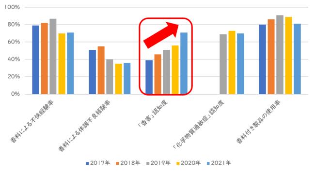 2017年~2021年調査結果比較2.