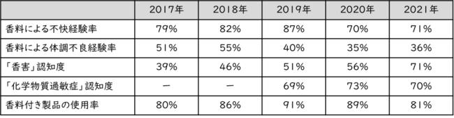 2017年~2021年調査結果比較1.