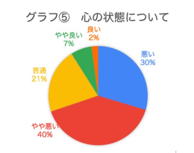 グラフ5 心の状態について