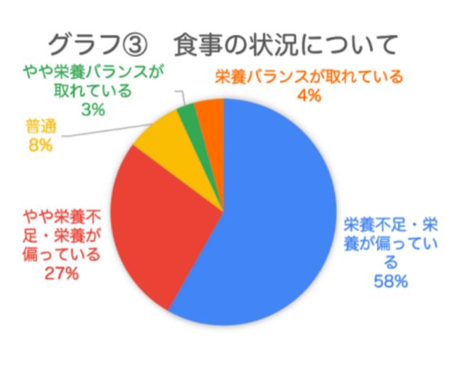 グラフ3 食事の状況について