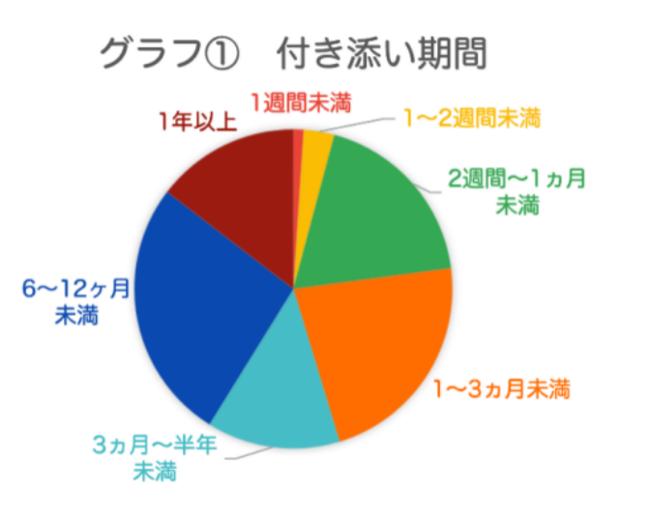 グラフ1 付き添い期間