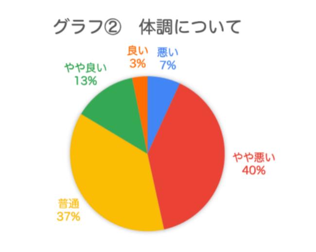 グラフ2 体調について