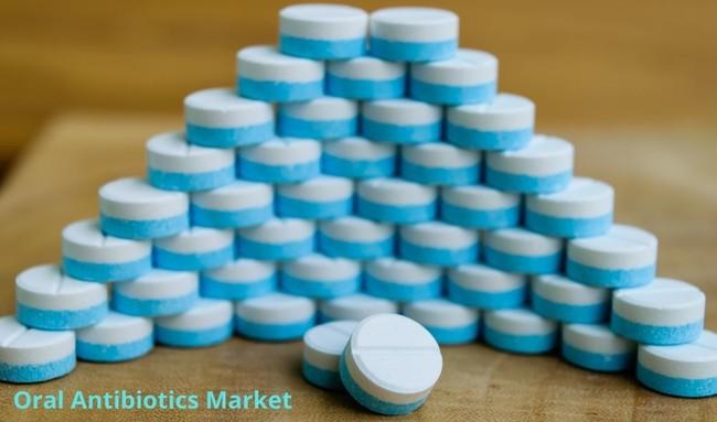 経口抗生物質市場は2027年までに23,306.10百万ドルに達すると予想され ...