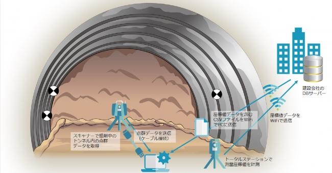 3次元点群トンネル出来形計測システムの概要図