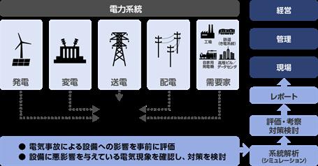 「電力系統解析サービス」の概念図