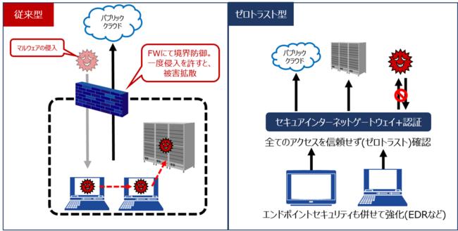 図1:ゼロトラストネットワークの概要