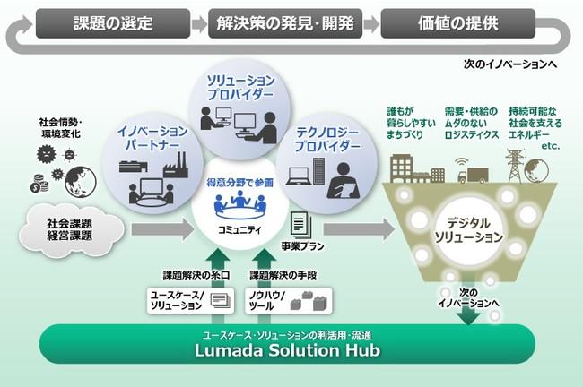 Lumadaアライアンスプログラムを通じた活動のイメージ