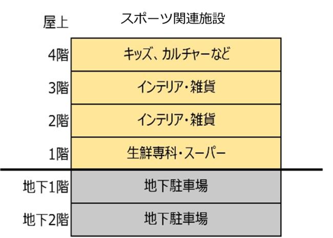 フロア構成(予定)