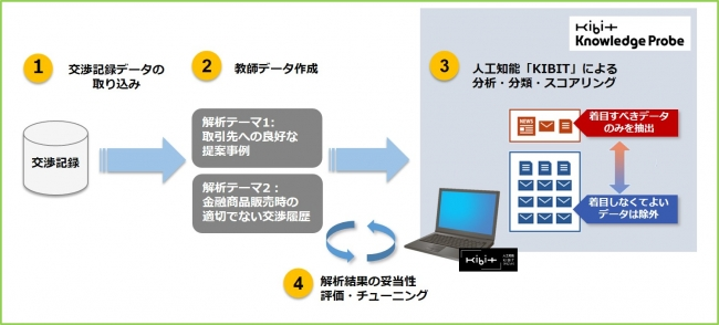 人工知能KIBITによる実証実験のイメージ