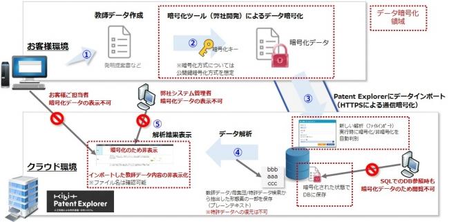 暗号化サービスの流れ