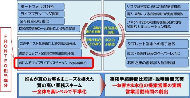 武蔵野銀行 共同開発の概要図
